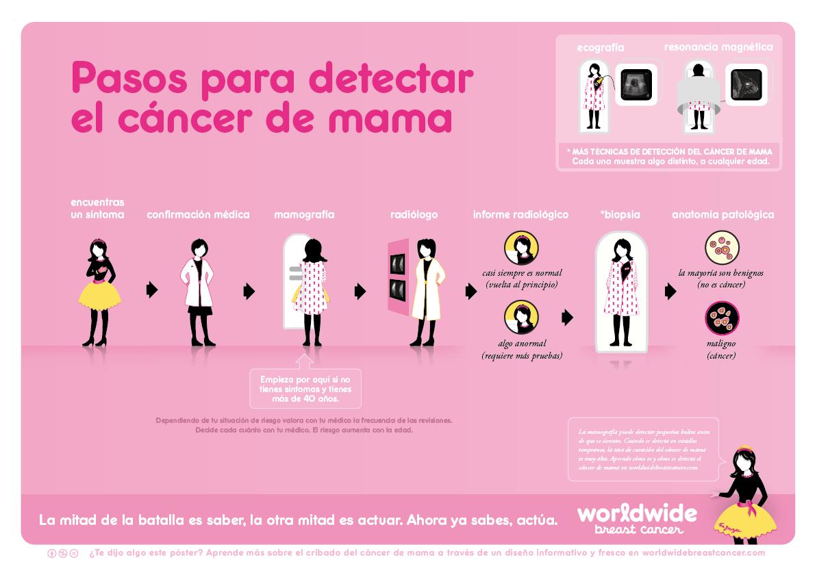 pasos detectar cancer