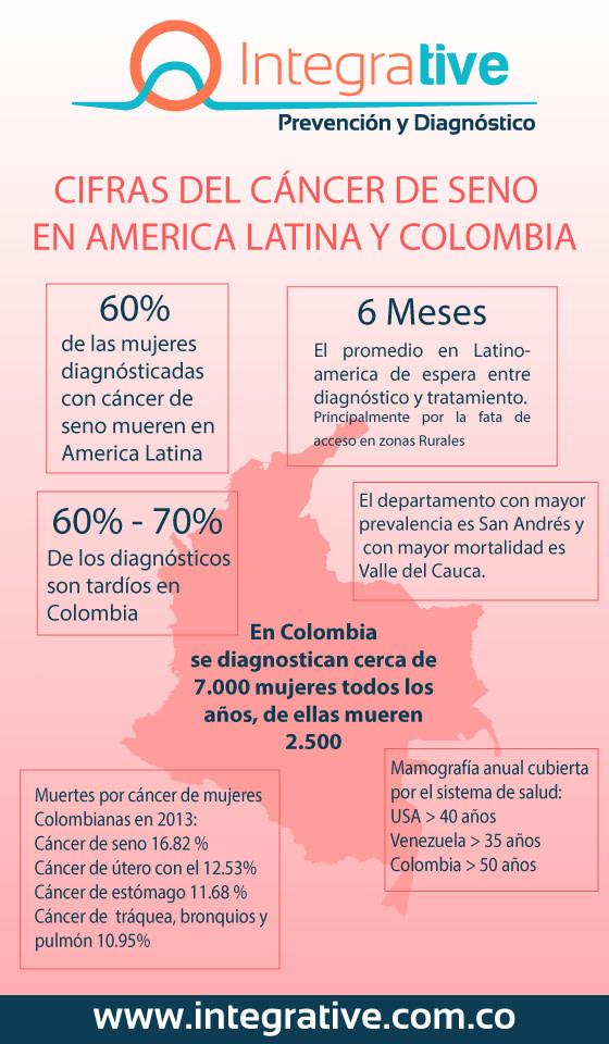 cifras cáncer de seno en Colombia
